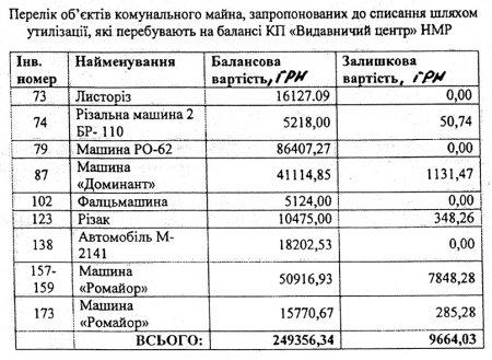 «Москвич» в металлолом – за 500 гривен?